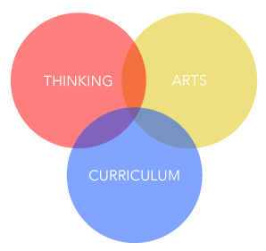 Thinking Arts Curriculum